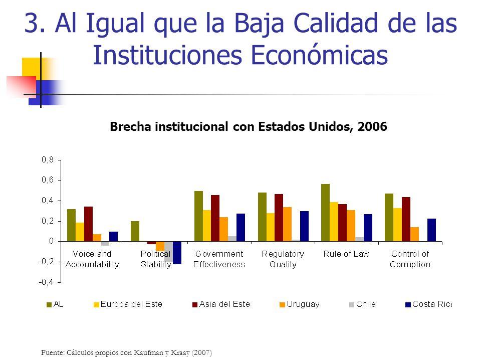 3. Al Igual que la Baja Calidad de las Instituciones Económicas