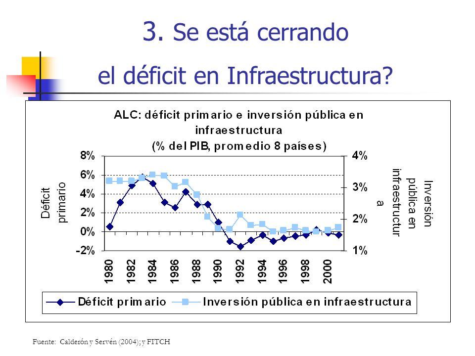 el déficit en Infraestructura