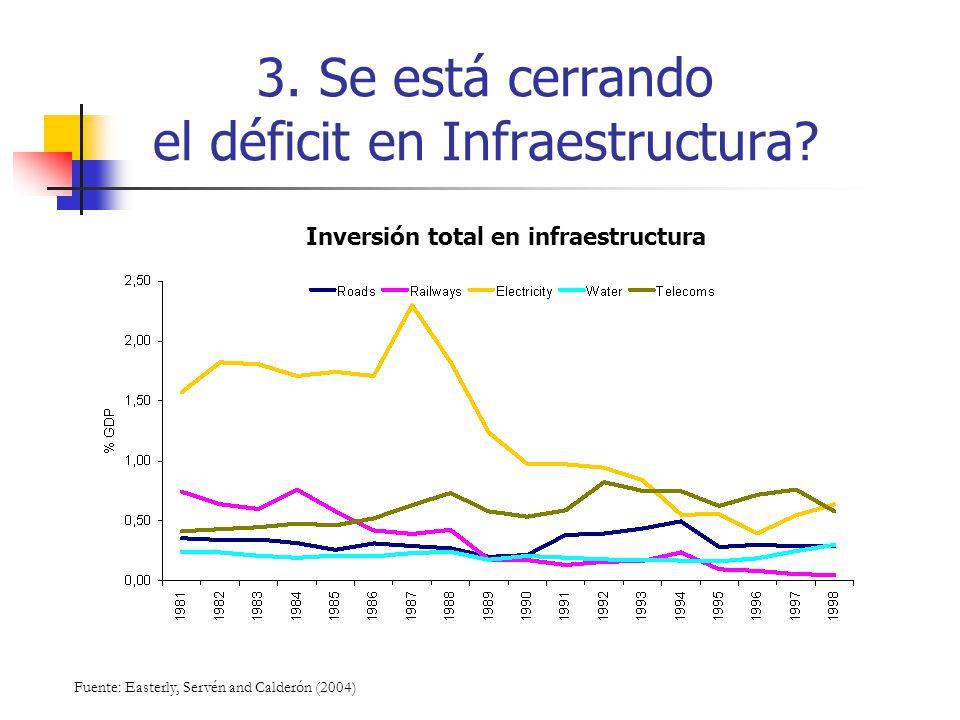 3. Se está cerrando el déficit en Infraestructura