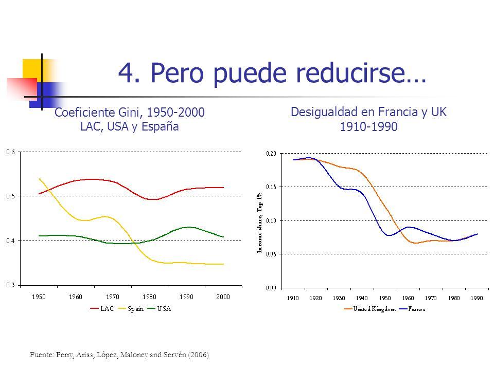 4. Pero puede reducirse… Coeficiente Gini, 1950-2000 LAC, USA y España