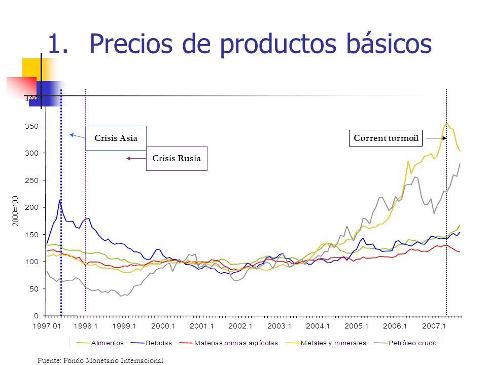 Precios de productos básicos