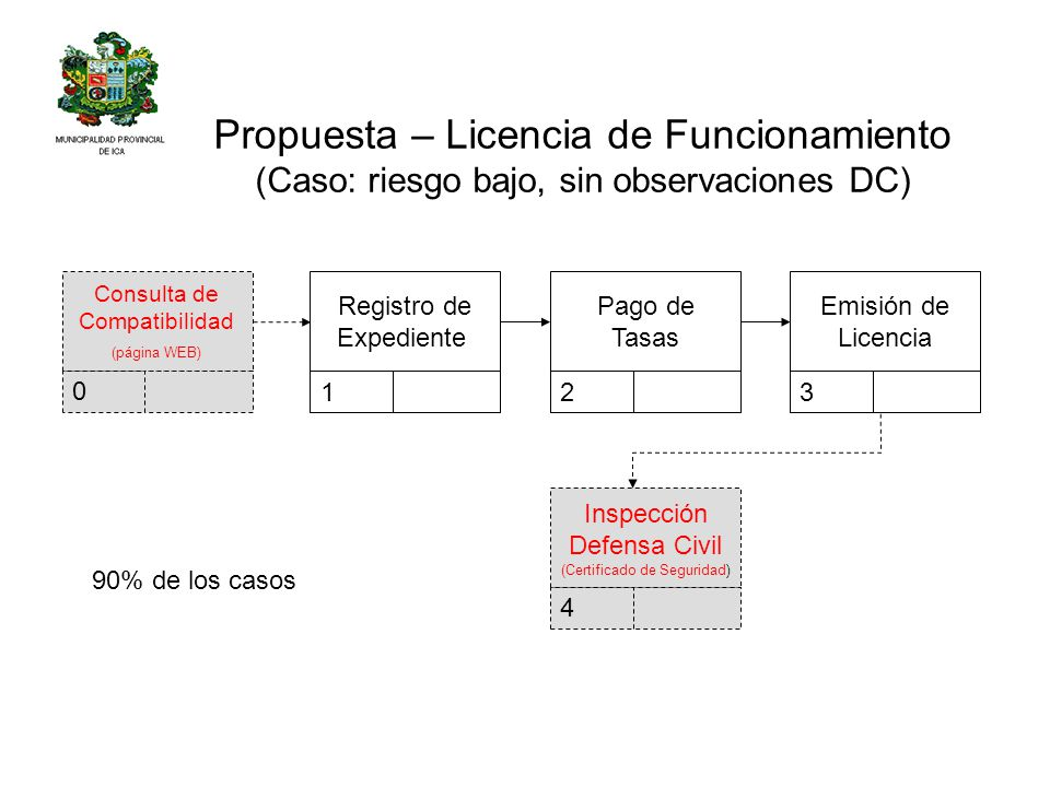 Propuesta – Licencia de Funcionamiento (Caso: riesgo bajo, sin observaciones DC)