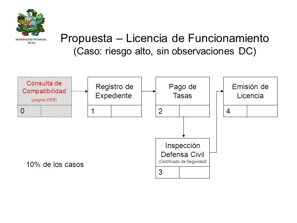 Propuesta – Licencia de Funcionamiento (Caso: riesgo alto, sin observaciones DC)