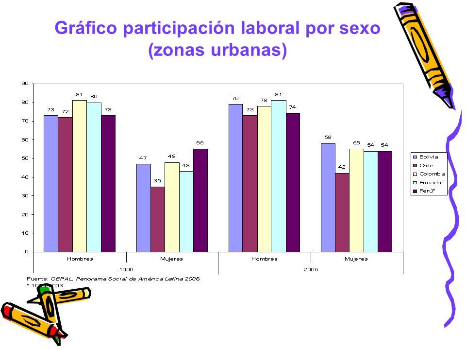 Gráfico participación laboral por sexo (zonas urbanas)