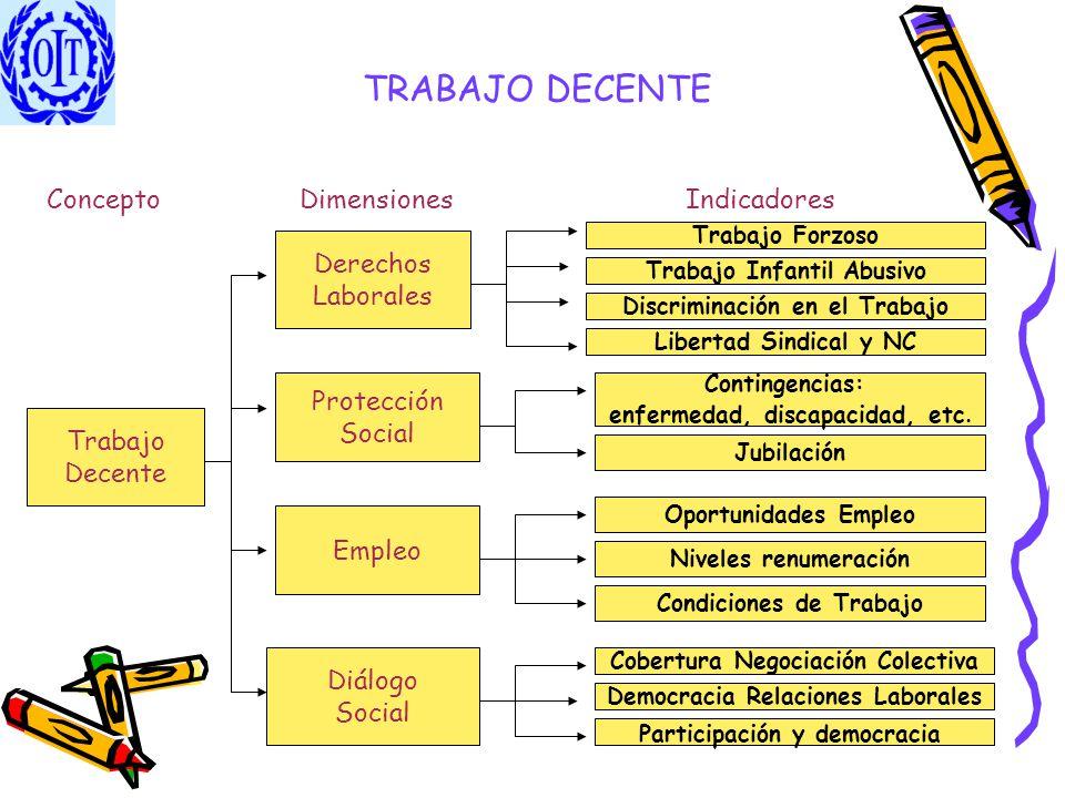 TRABAJO DECENTE Concepto Dimensiones Indicadores Derechos Laborales