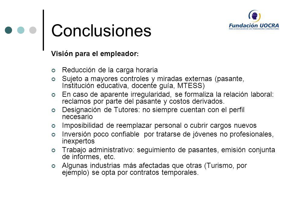Conclusiones Visión para el empleador: Reducción de la carga horaria