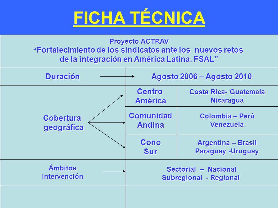 FICHA TÉCNICA - de la integración en América Latina. FSAL Duración