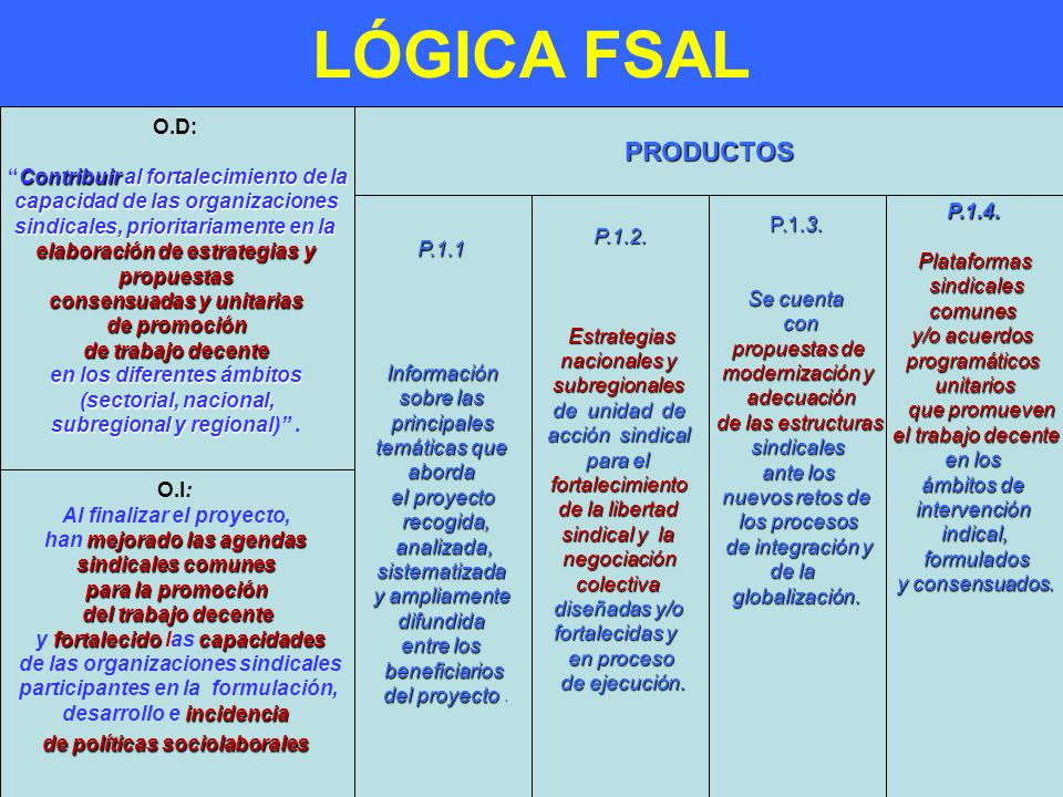 LÓGICA FSAL - PRODUCTOS O.D: Contribuir al fortalecimiento de la