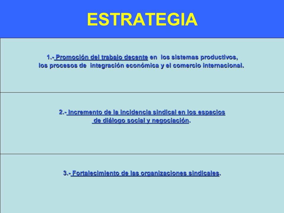 ESTRATEGIA 1.- Promoción del trabajo decente en los sistemas productivos, los procesos de integración económica y el comercio internacional.