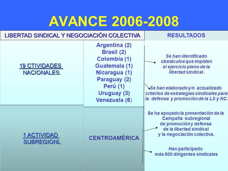 AVANCE 2006-2008 Argentina (2) Brasil (1) Colombia (1) Guatemala (1)