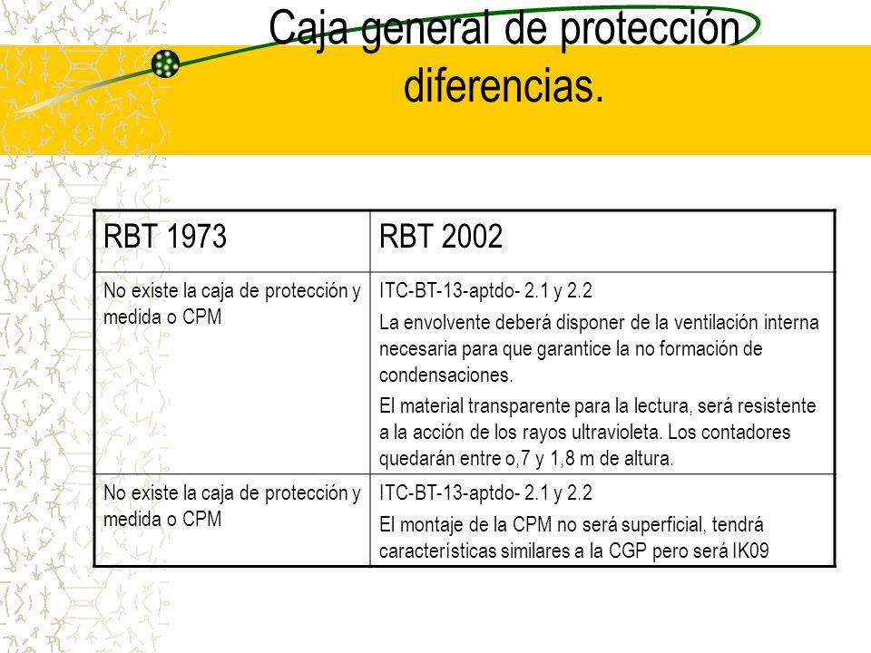 Caja general de protección diferencias.