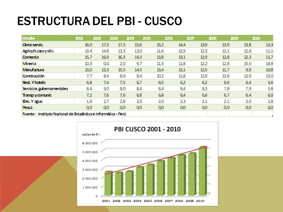 Estructura del PBI - Cusco