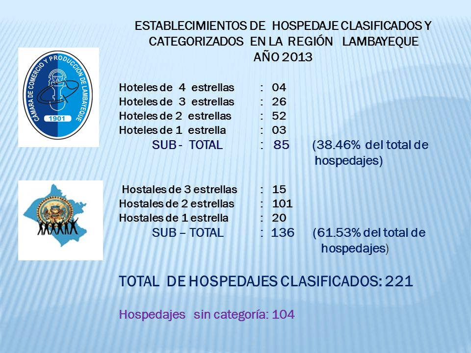 TOTAL DE HOSPEDAJES CLASIFICADOS: 221