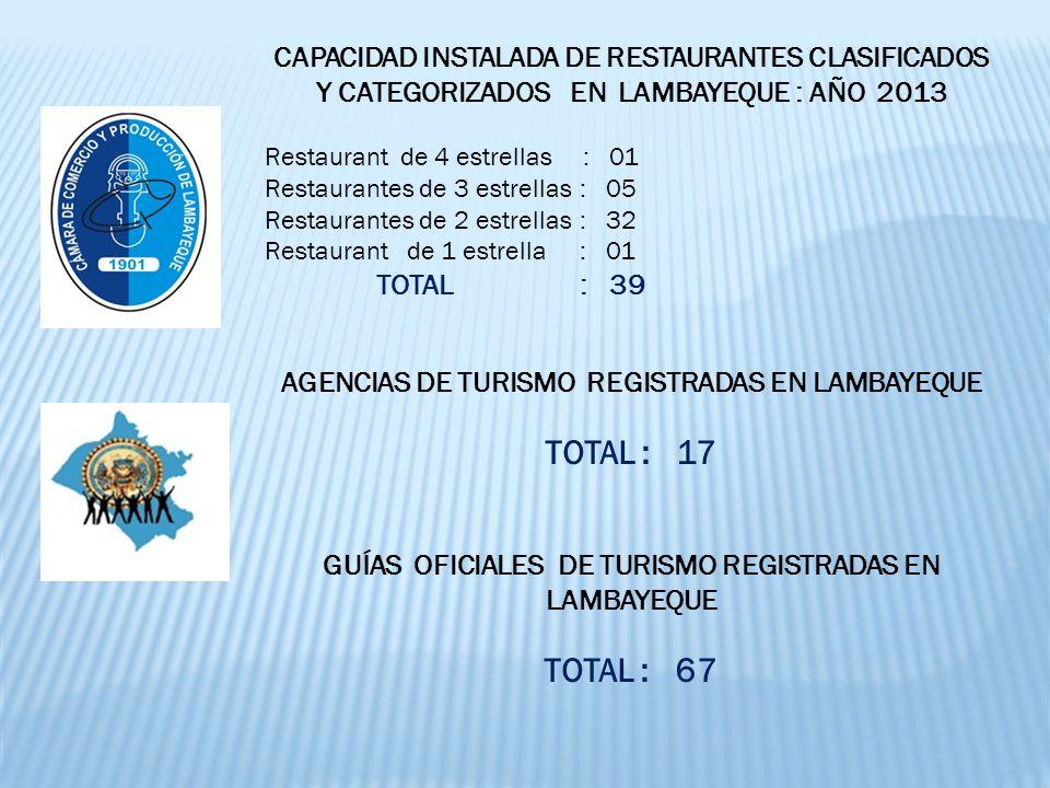 CAPACIDAD INSTALADA DE RESTAURANTES CLASIFICADOS Y CATEGORIZADOS EN LAMBAYEQUE : AÑO 2013