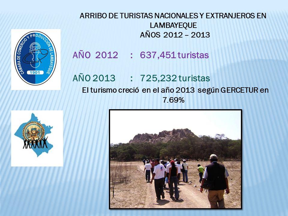 ARRIBO DE TURISTAS NACIONALES Y EXTRANJEROS EN LAMBAYEQUE