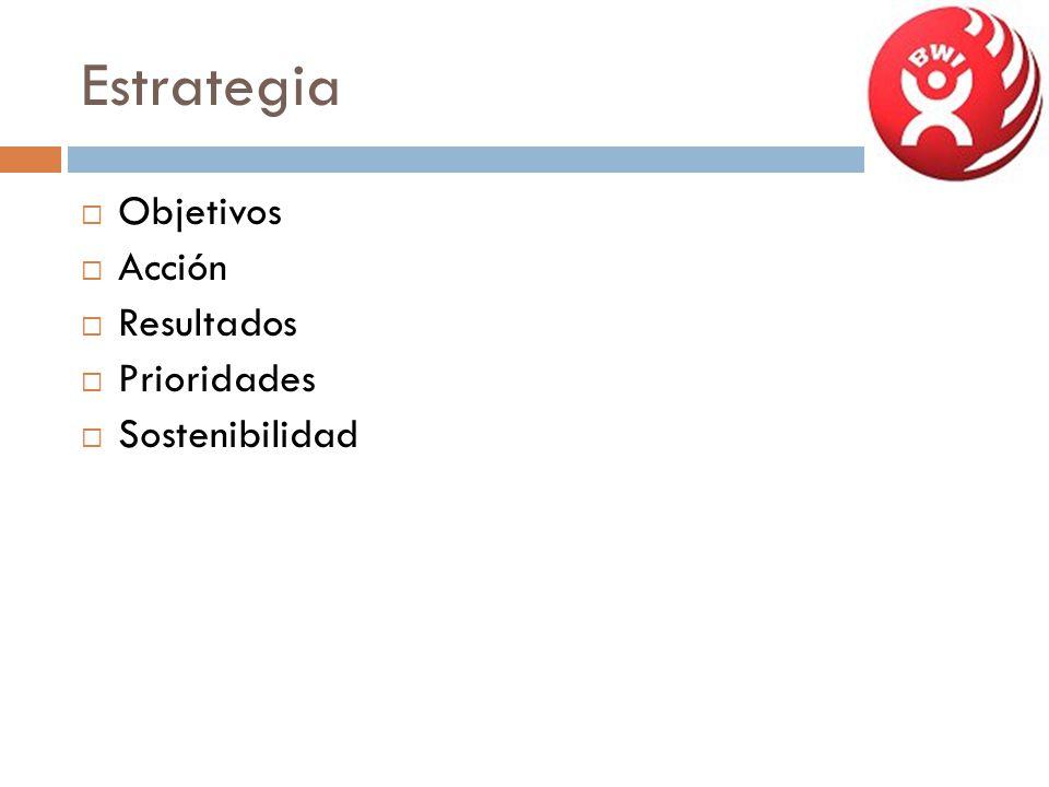 Estrategia Objetivos Acción Resultados Prioridades Sostenibilidad
