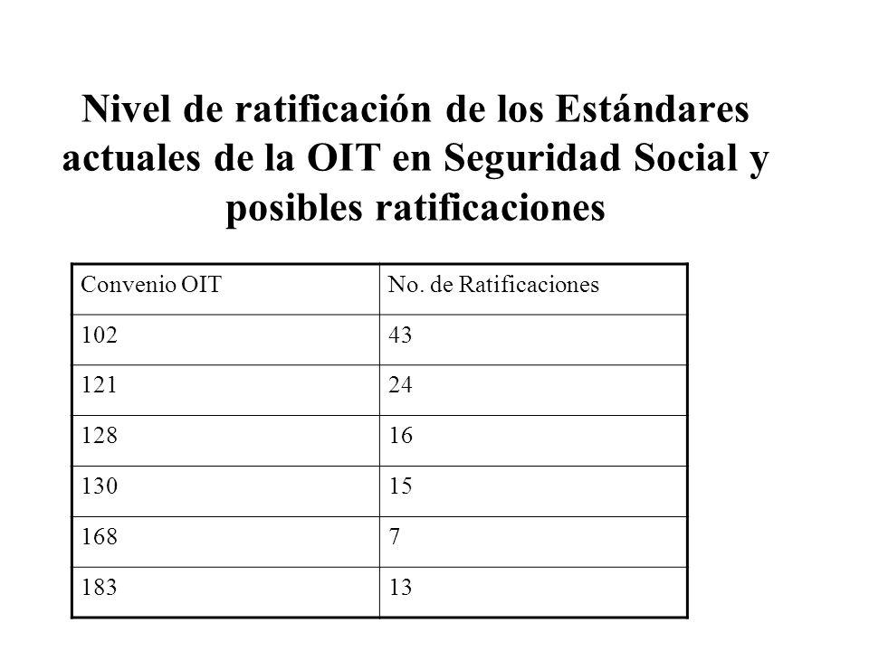 Nivel de ratificación de los Estándares actuales de la OIT en Seguridad Social y posibles ratificaciones