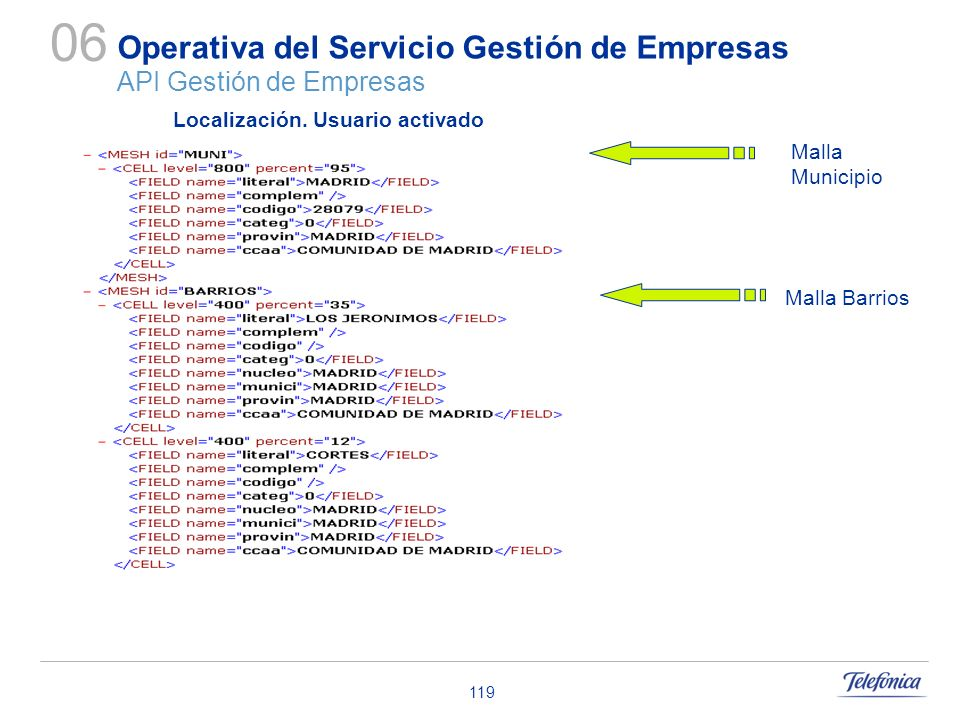 Operativa del Servicio Gestión de Empresas API Gestión de Empresas