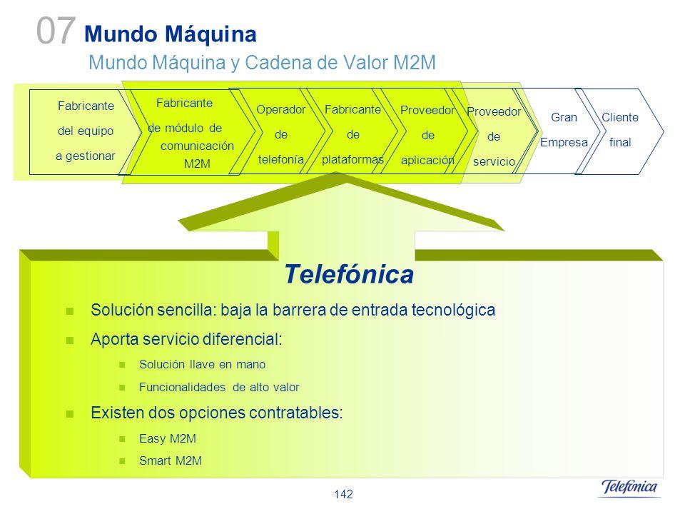 Mundo Máquina Mundo Máquina y Cadena de Valor M2M