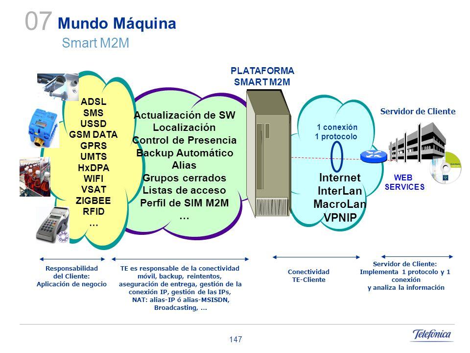 07 Mundo Máquina Smart M2M Internet InterLan MacroLan VPNIP