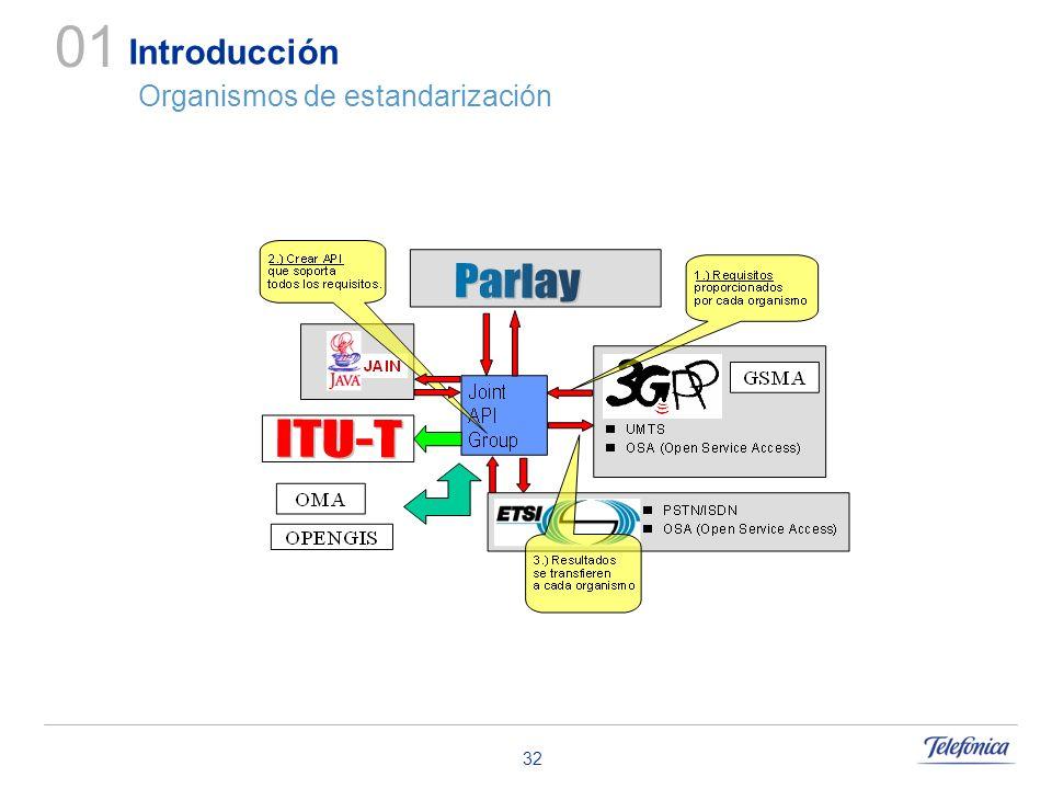 Introducción Organismos de estandarización