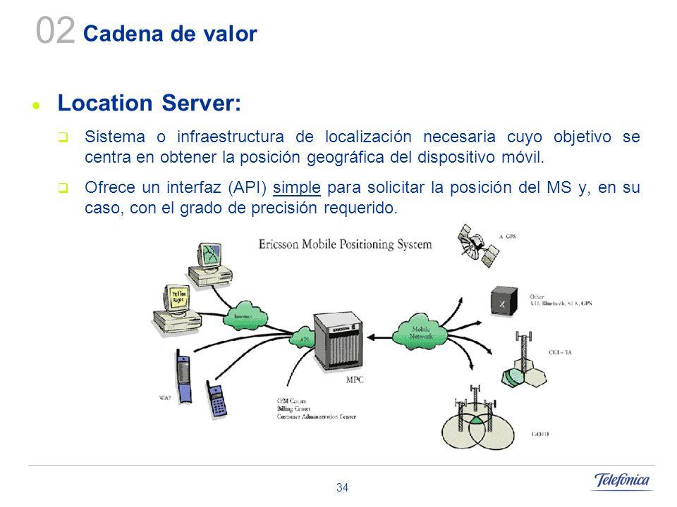 02 Location Server: Cadena de valor