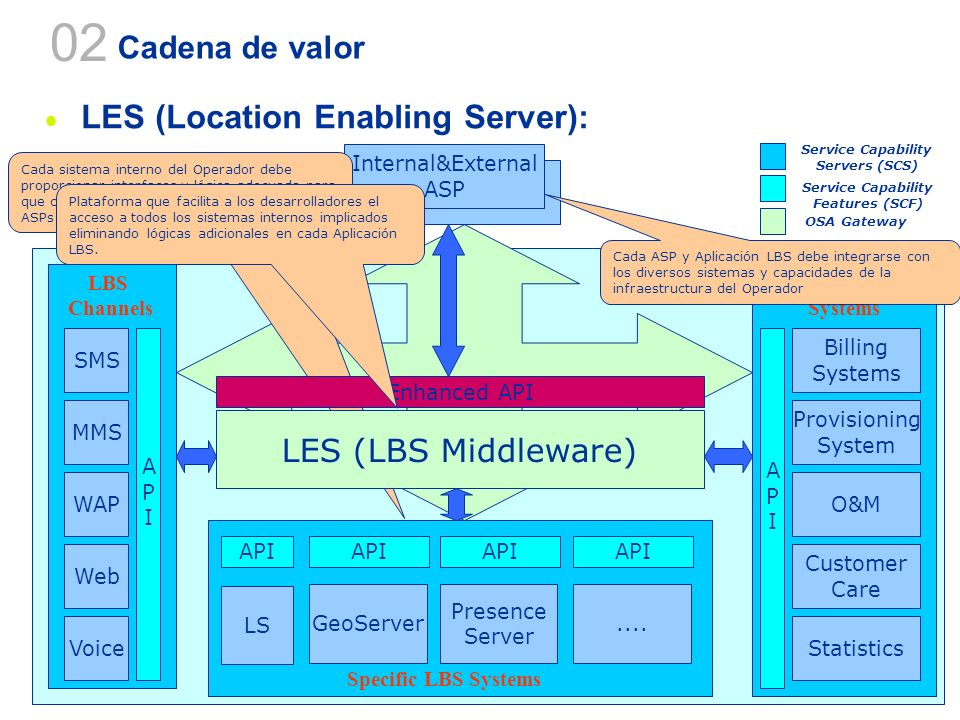 02 LES (Location Enabling Server): Cadena de valor
