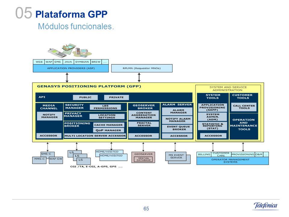 Plataforma GPP Módulos funcionales.
