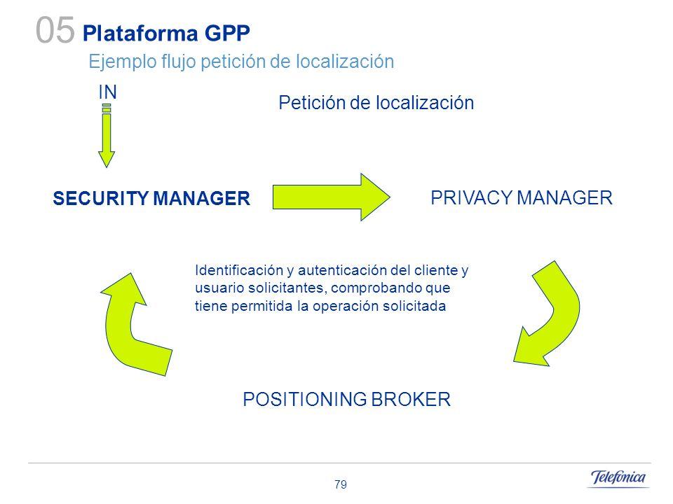 Plataforma GPP Ejemplo flujo petición de localización