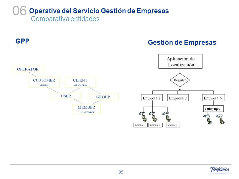 Operativa del Servicio Gestión de Empresas Comparativa entidades