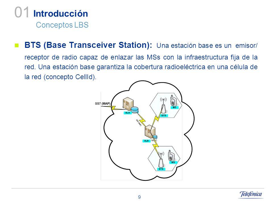 Introducción Conceptos LBS