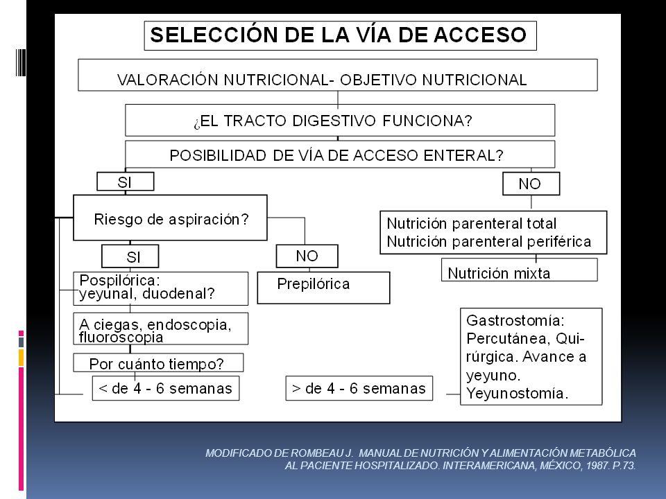 MODIFICADO DE ROMBEAU J. MANUAL DE NUTRICIÓN Y ALIMENTACIÓN METABÓLICA