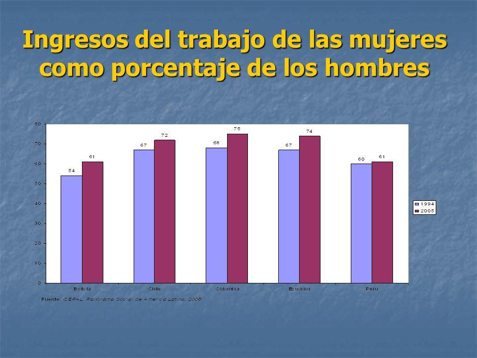 Ingresos del trabajo de las mujeres como porcentaje de los hombres