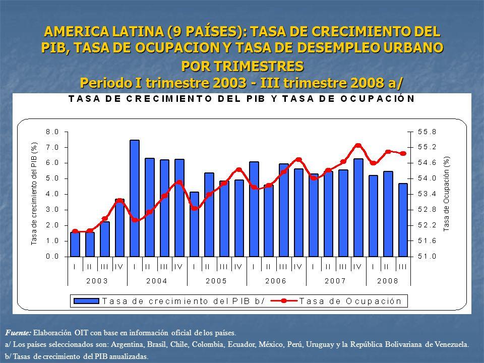 AMERICA LATINA (9 PAÍSES): TASA DE CRECIMIENTO DEL PIB, TASA DE OCUPACION Y TASA DE DESEMPLEO URBANO POR TRIMESTRES Periodo I trimestre 2003 - III trimestre 2008 a/