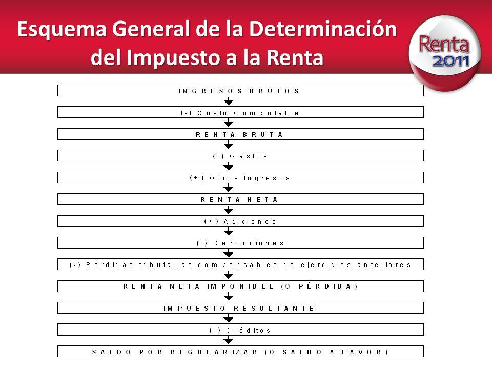 Esquema General de la Determinación del Impuesto a la Renta