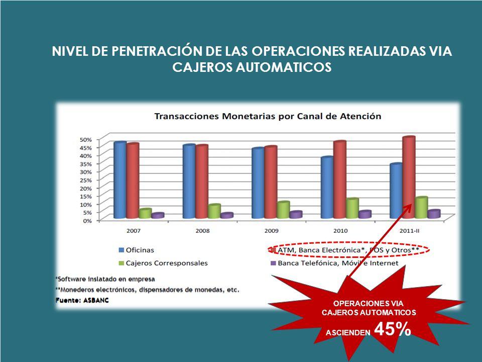 OPERACIONES VIA CAJEROS AUTOMATICOS ASCIENDEN 45%