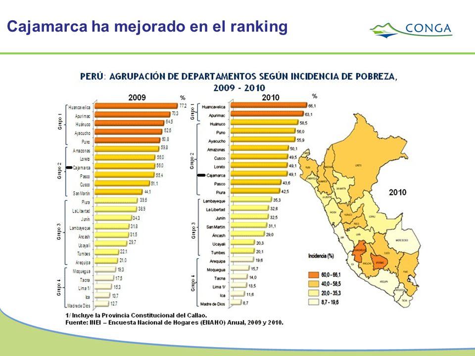Cajamarca ha mejorado en el ranking