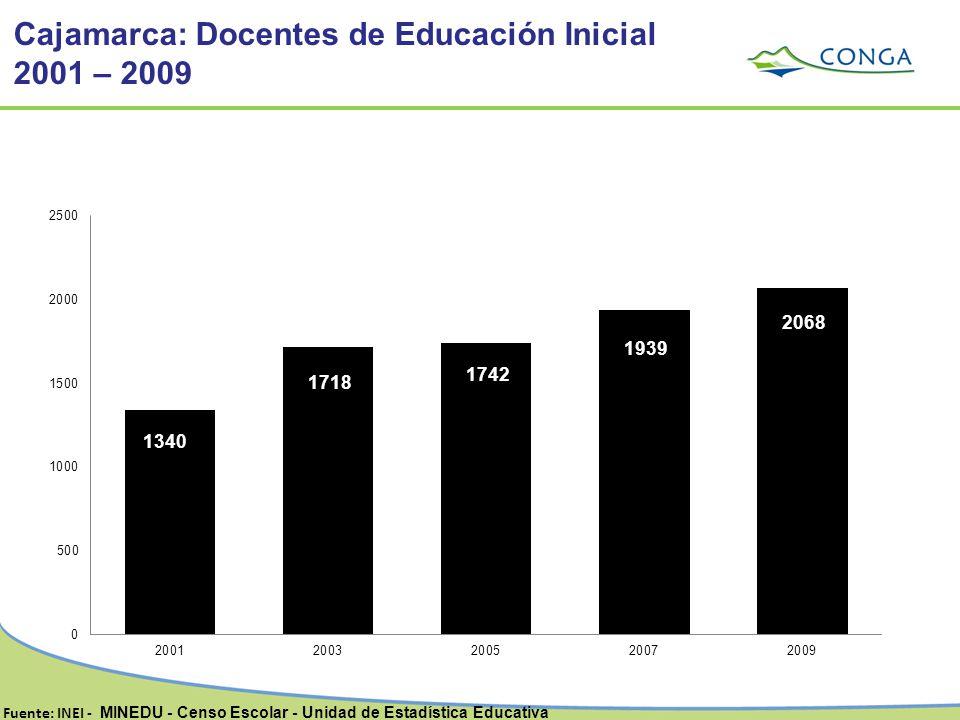 Cajamarca: Docentes de Educación Inicial 2001 – 2009