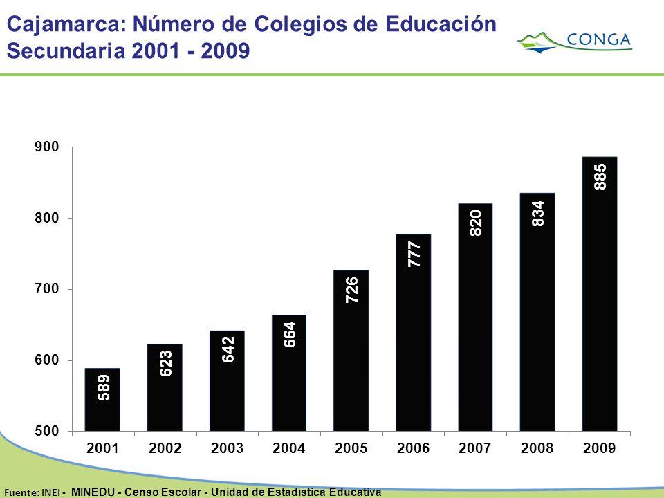 Cajamarca: Número de Colegios de Educación Secundaria 2001 - 2009