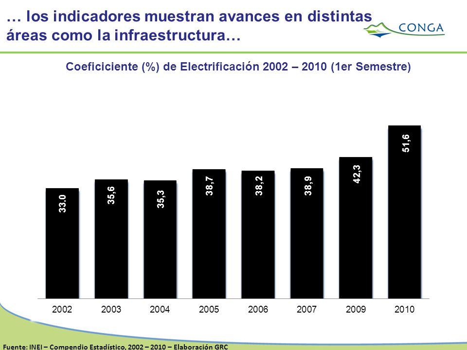 Coeficiciente (%) de Electrificación 2002 – 2010 (1er Semestre)