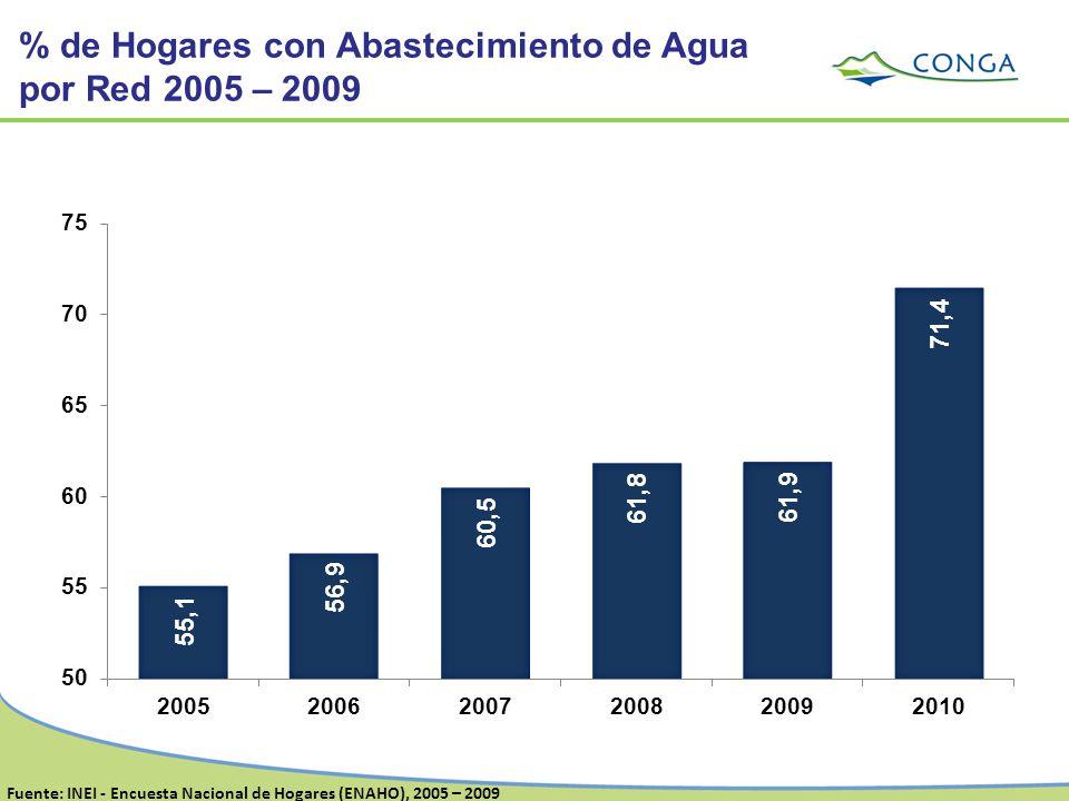 % de Hogares con Abastecimiento de Agua por Red 2005 – 2009