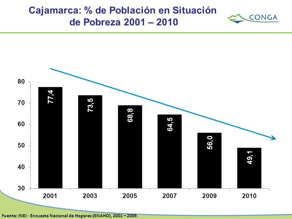 Cajamarca: % de Población en Situación
