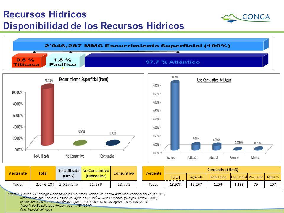 Disponibilidad de los Recursos Hídricos