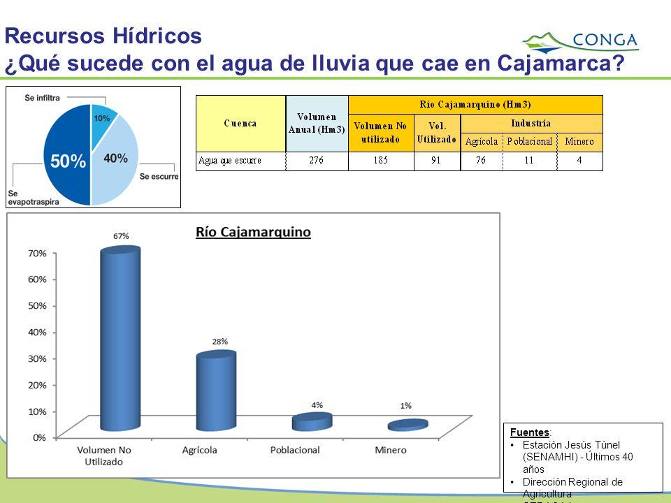 ¿Qué sucede con el agua de lluvia que cae en Cajamarca