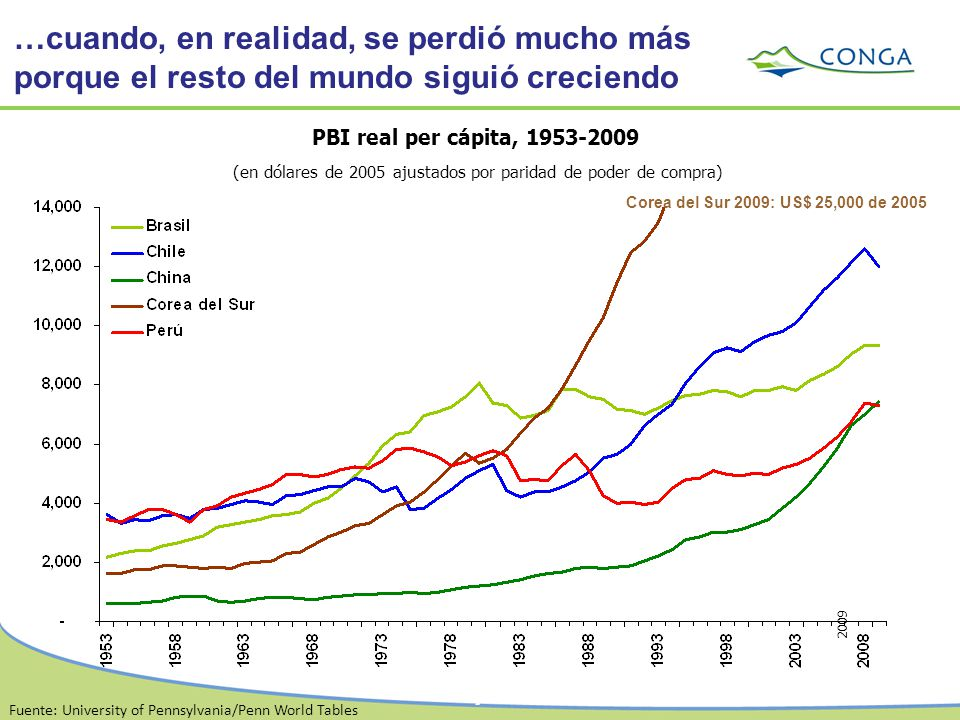 (en dólares de 2005 ajustados por paridad de poder de compra)
