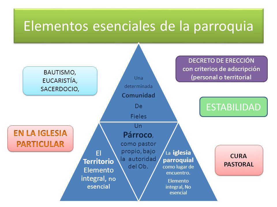 Elementos esenciales de la parroquia