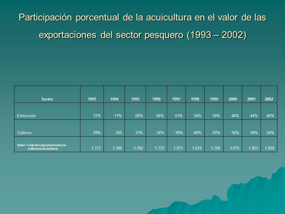Participación porcentual de la acuicultura en el valor de las exportaciones del sector pesquero (1993 – 2002)