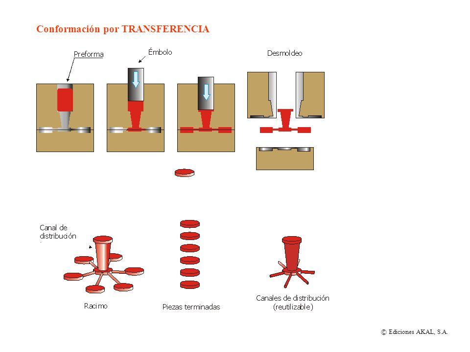 Conformación por TRANSFERENCIA
