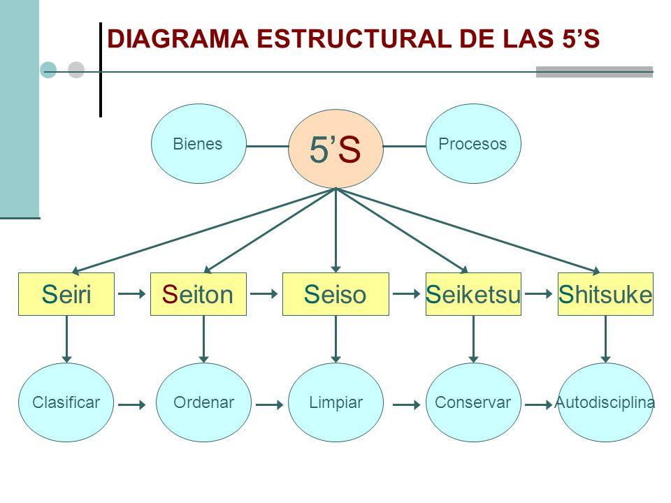 DIAGRAMA ESTRUCTURAL DE LAS 5'S