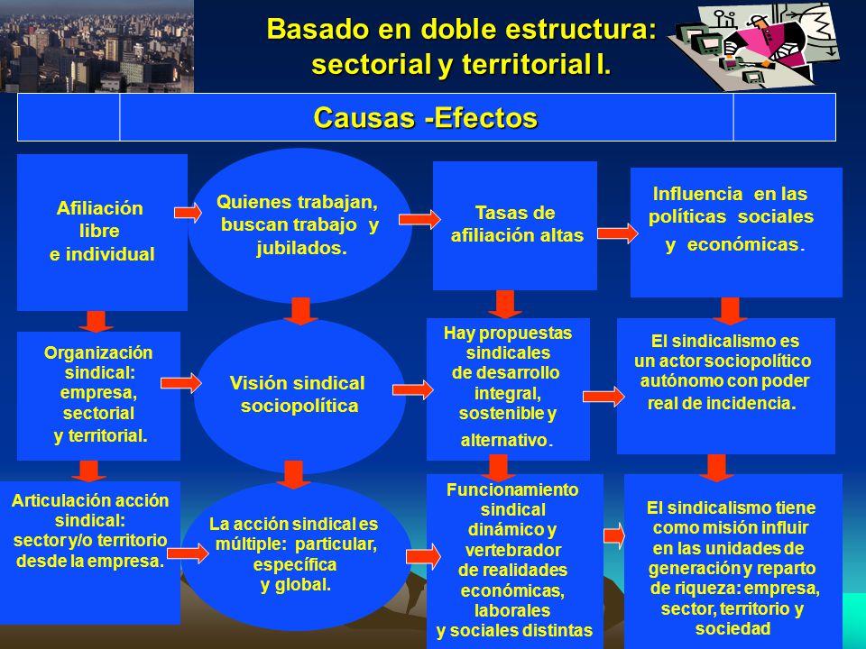 Basado en doble estructura: sectorial y territorial I.